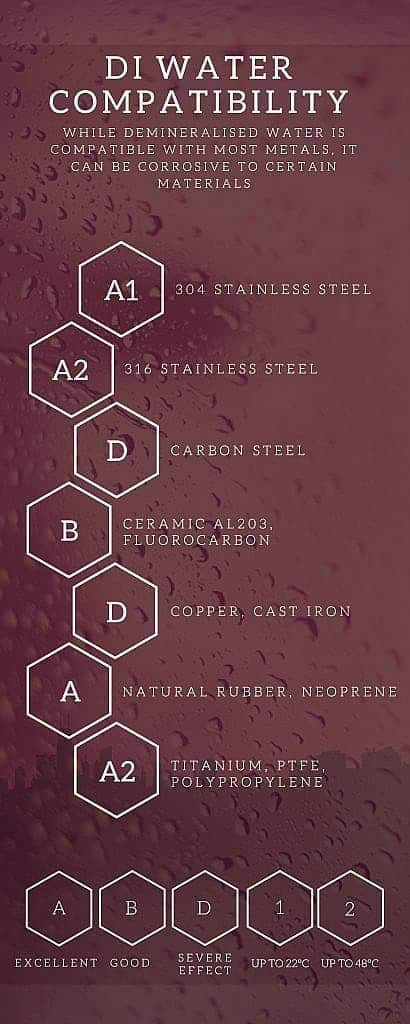 Infographic showing the compatibility of demineralised water with certain materials