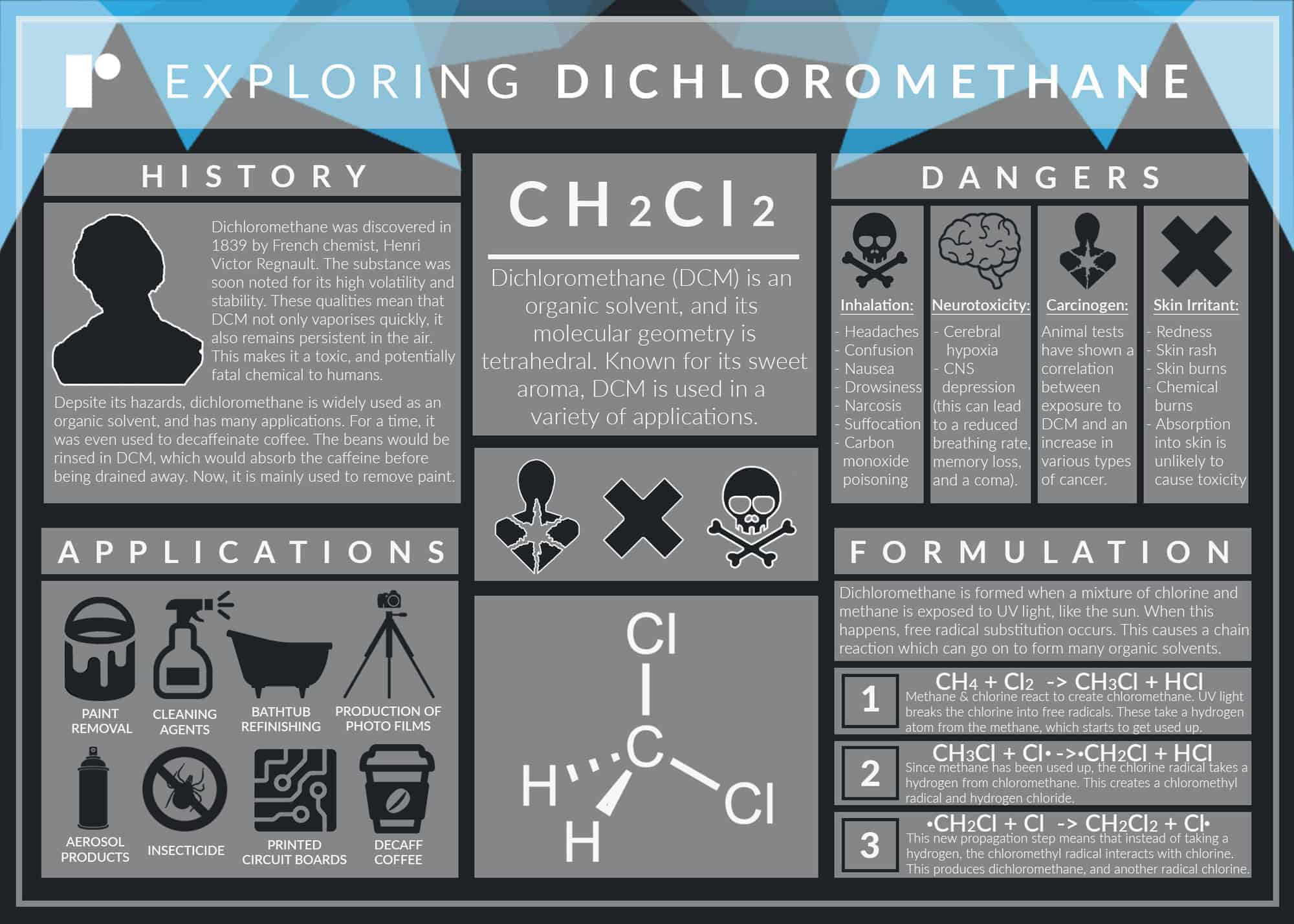 An infographic that explores the properties of dichloromethane