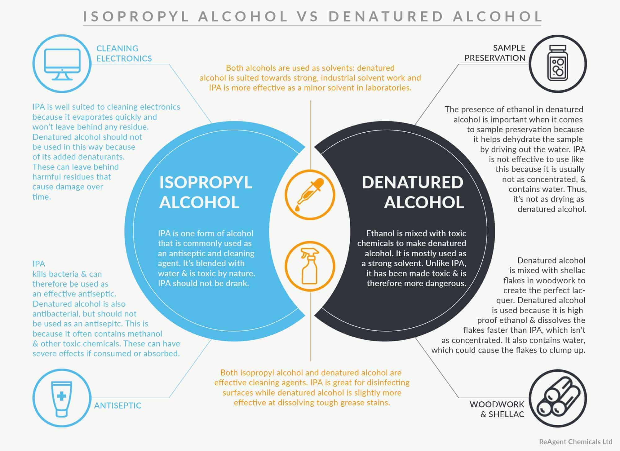 An infographic with a venn diagram showing the different & shared uses of isopropyl alcohol and denatured alcohol