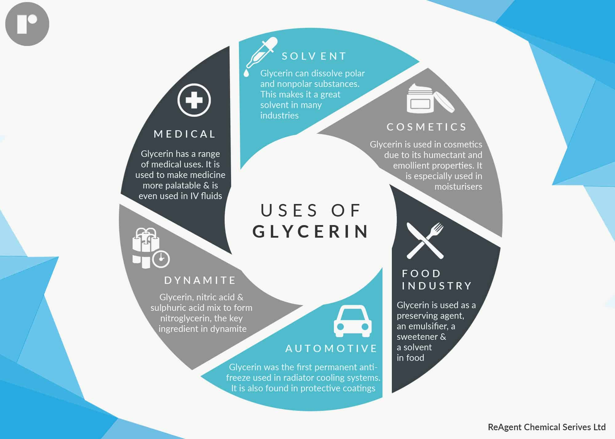 An infographic detailing 6 uses of glycerin