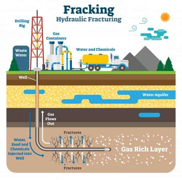 This science graphic shows what fracking is and how it works