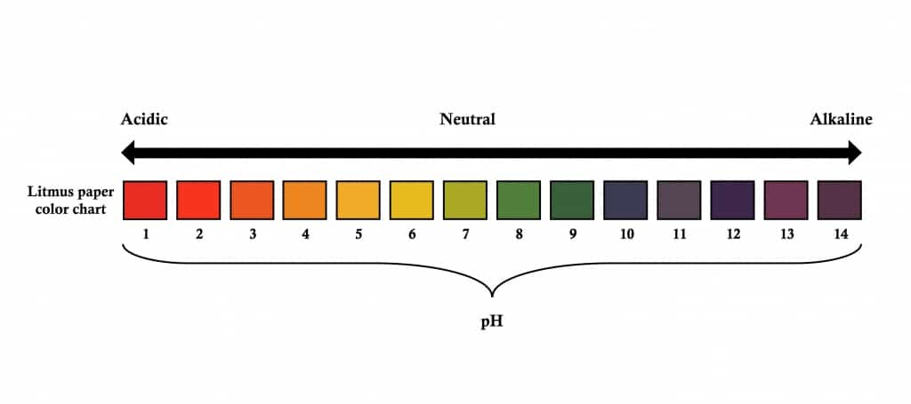 The litmus paper colour chart measures acids and alkalines