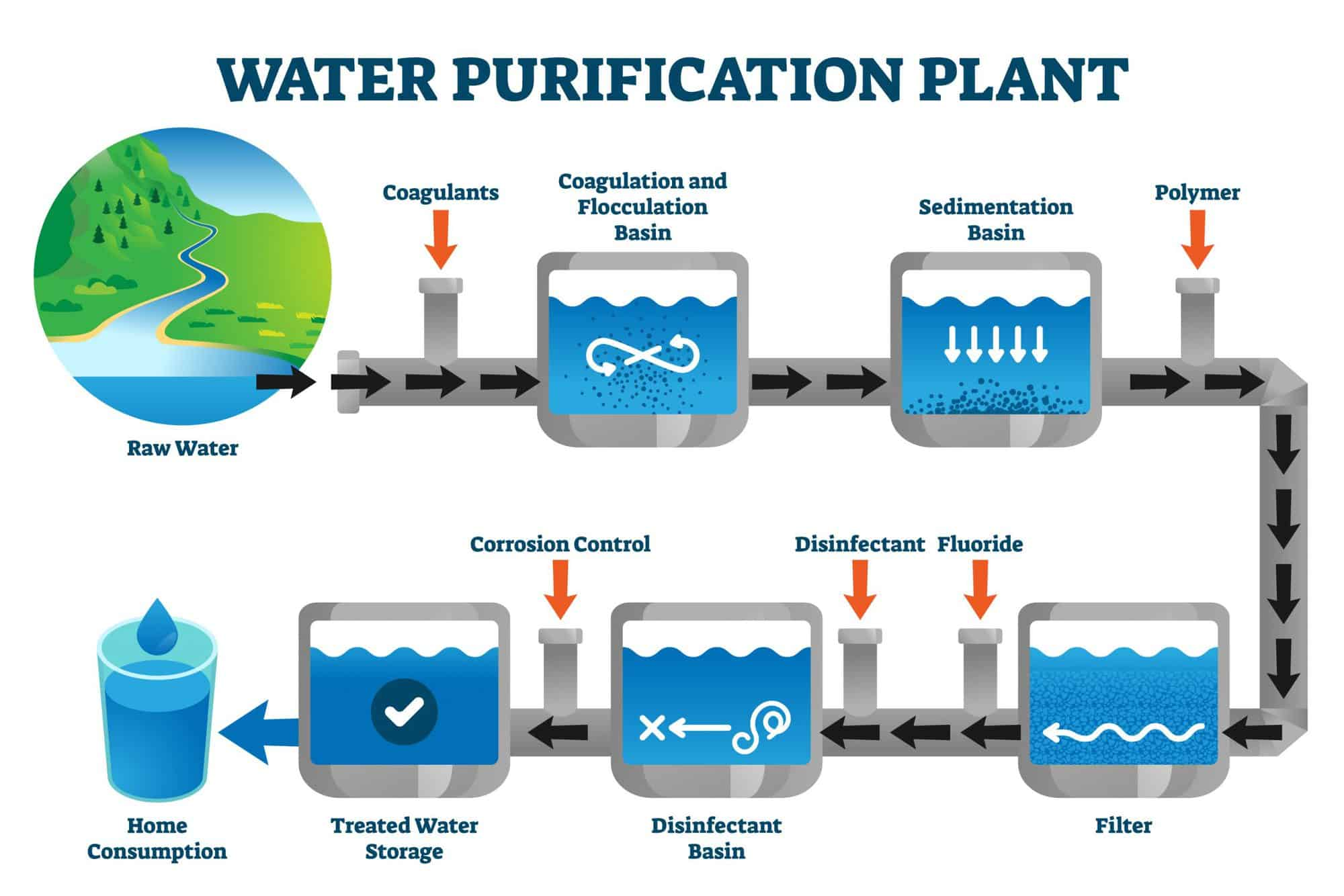Water purification plant filtration process diagram