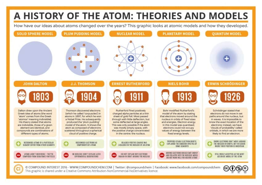 The History of the Atom E28093 Theories and Models 849x600 1