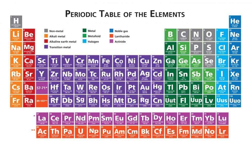 Periodic table of the elements illustration vector multicolour